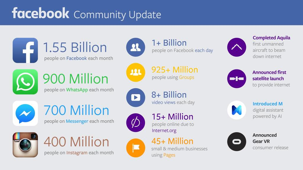 FB Comunity Update